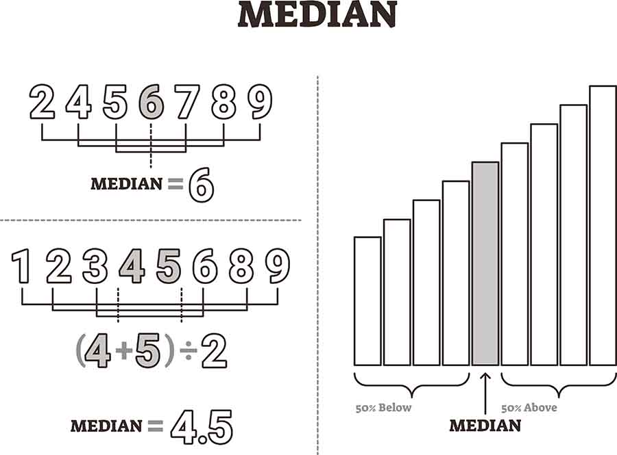 Finding the median in a set of numbers